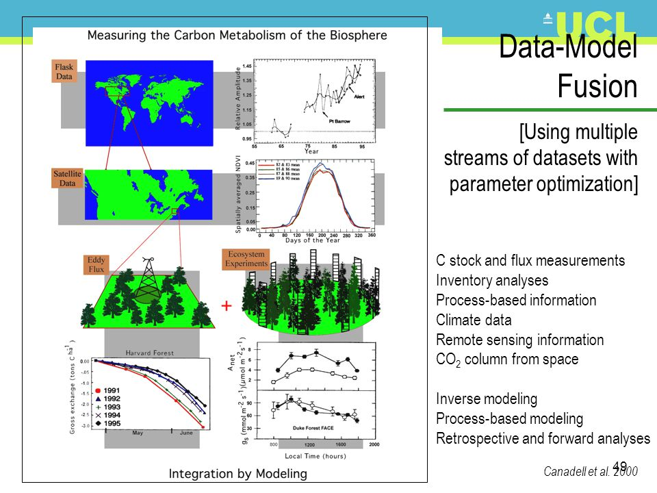 Data-Model Fusion [Using multiple streams of datasets with